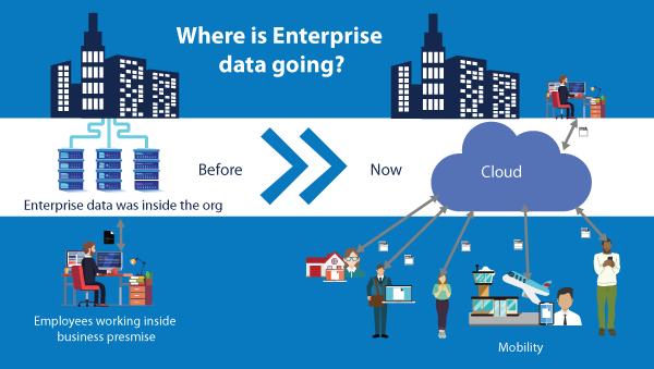 where is enterprise data going in