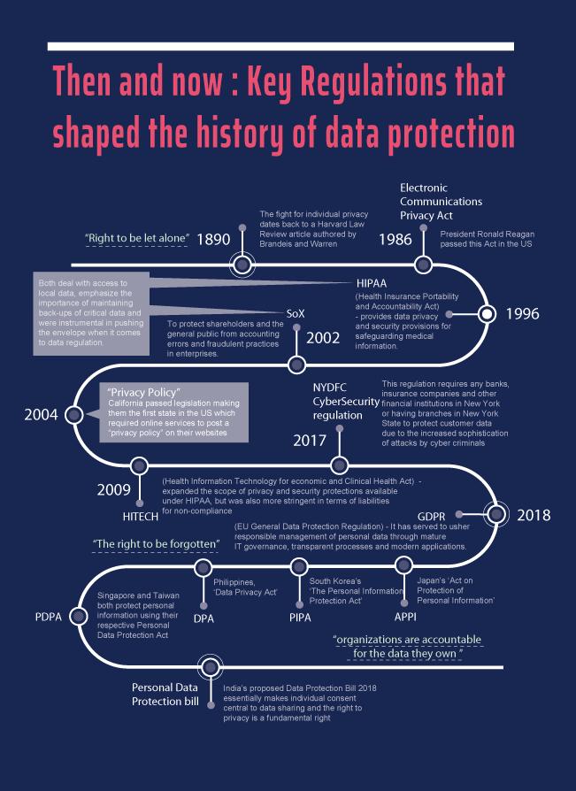 Regulation_history-timeline-of-data regulation