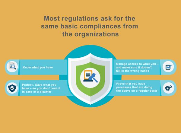 basic compliances