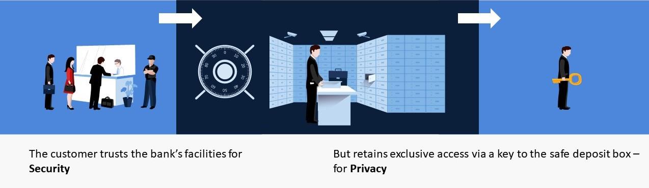 Data Privacy - SoD