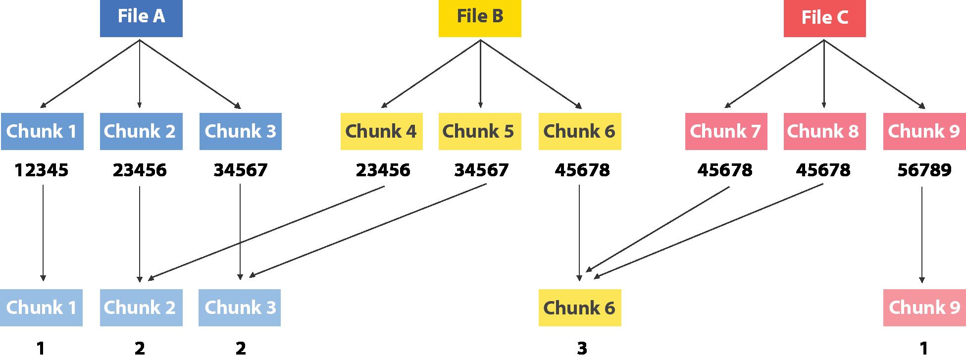 Block Level Deduplication