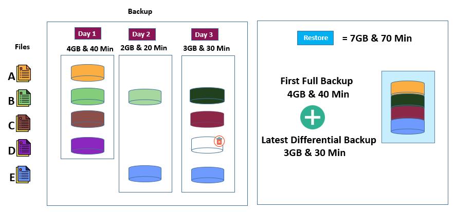 Demystifying Data Backups - Differential backups