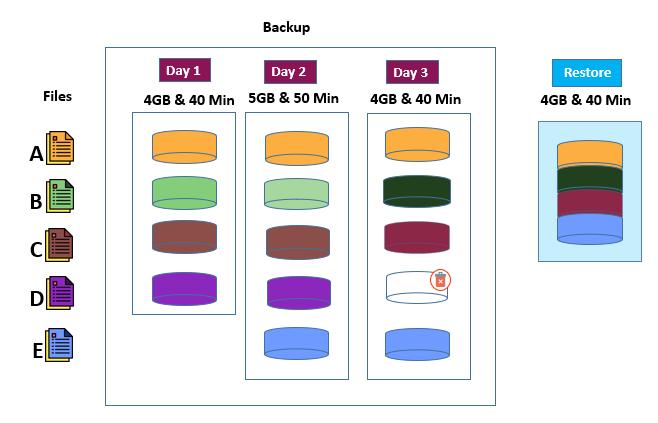 Demystifying Data Backups - Full backups