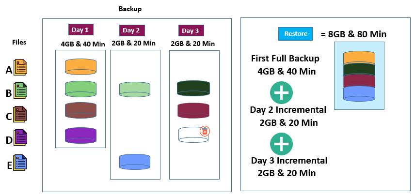 Demystifying Data Backups - Incremental backups