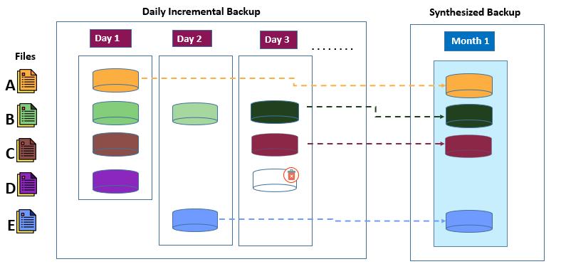 Demystifying Data Backups - Synthesized Full backups