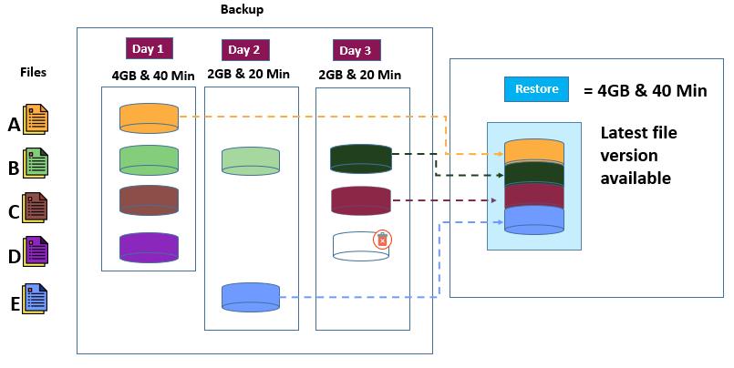 Demystifying Data Backups - The Magic of Cataloging